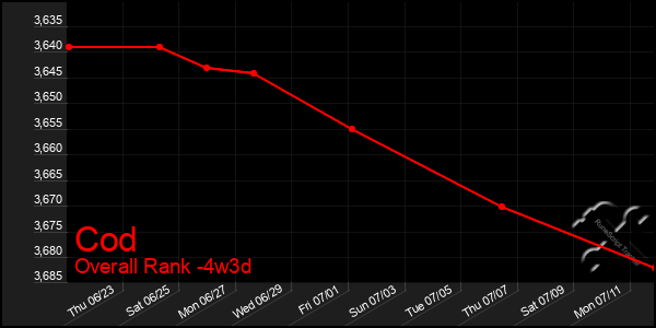 Last 31 Days Graph of Cod