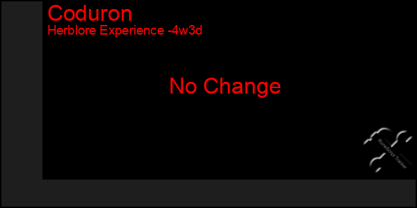 Last 31 Days Graph of Coduron