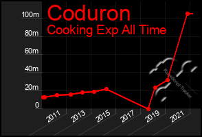 Total Graph of Coduron