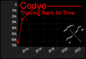 Total Graph of Codyc