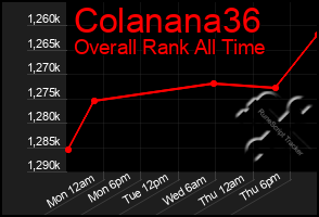 Total Graph of Colanana36