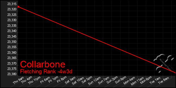 Last 31 Days Graph of Collarbone