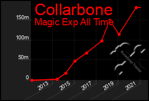 Total Graph of Collarbone