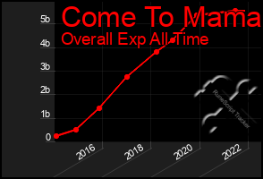 Total Graph of Come To Mama