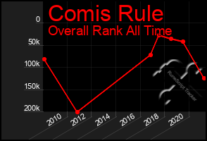 Total Graph of Comis Rule