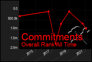 Total Graph of Commitments