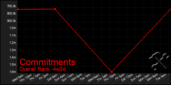 Last 31 Days Graph of Commitments