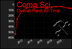 Total Graph of Comp Sci