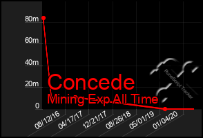 Total Graph of Concede