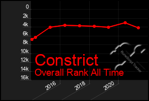 Total Graph of Constrict