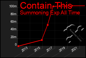 Total Graph of Contain This