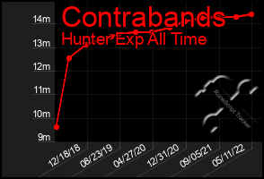 Total Graph of Contrabands