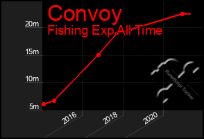 Total Graph of Convoy