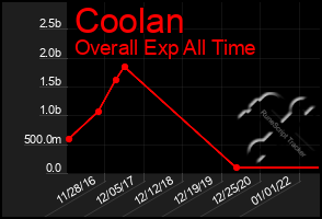Total Graph of Coolan