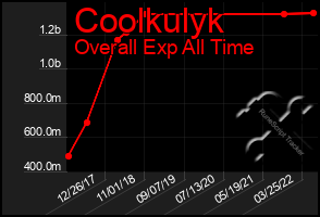 Total Graph of Coolkulyk