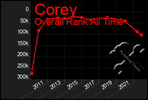 Total Graph of Corey