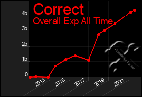 Total Graph of Correct
