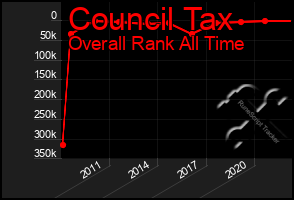Total Graph of Council Tax