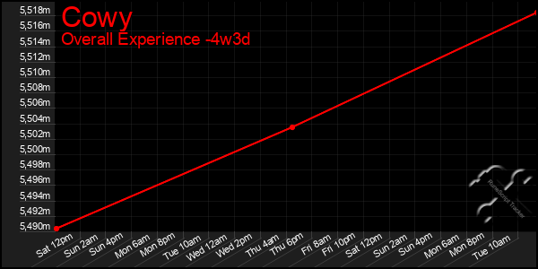 Last 31 Days Graph of Cowy