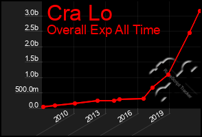 Total Graph of Cra Lo