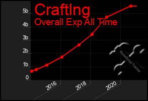 Total Graph of Craftlng