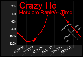 Total Graph of Crazy Ho