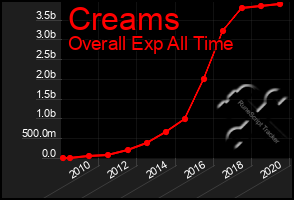 Total Graph of Creams