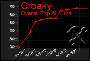 Total Graph of Croaky