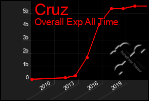 Total Graph of Cruz