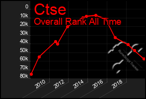 Total Graph of Ctse