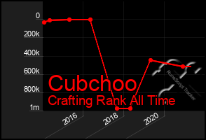 Total Graph of Cubchoo