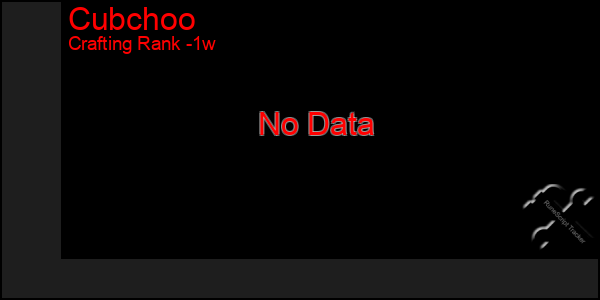 Last 7 Days Graph of Cubchoo
