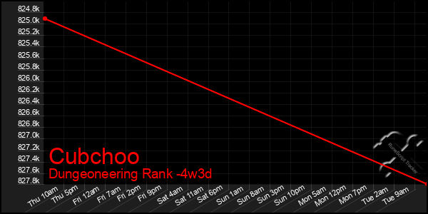 Last 31 Days Graph of Cubchoo