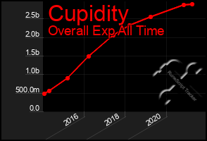 Total Graph of Cupidity