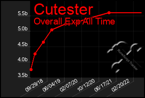 Total Graph of Cutester