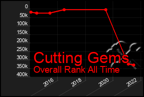 Total Graph of Cutting Gems