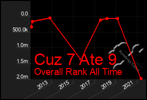 Total Graph of Cuz 7 Ate 9