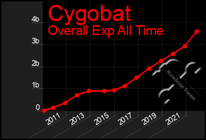 Total Graph of Cygobat