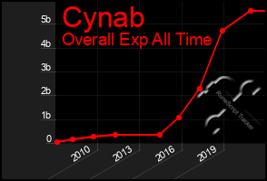 Total Graph of Cynab