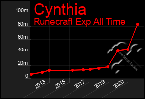 Total Graph of Cynthia