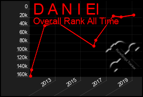 Total Graph of D A N I El