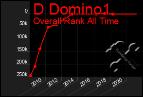 Total Graph of D Domino1