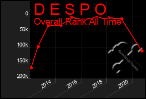 Total Graph of D E S P O