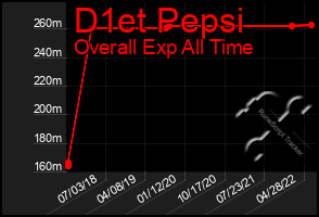 Total Graph of D1et Pepsi