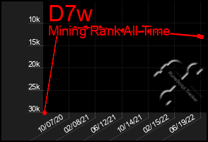 Total Graph of D7w