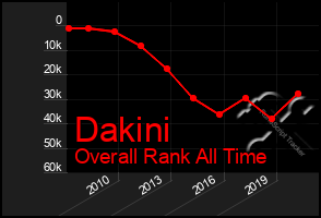 Total Graph of Dakini
