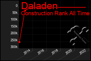 Total Graph of Daladen
