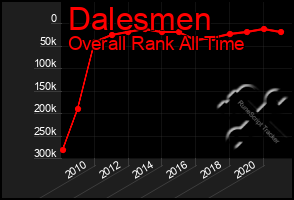 Total Graph of Dalesmen