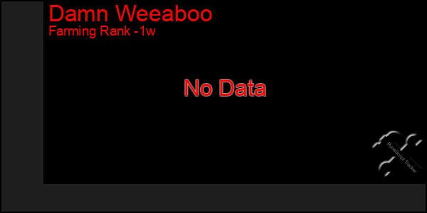 Last 7 Days Graph of Damn Weeaboo