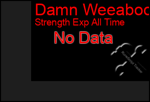 Total Graph of Damn Weeaboo